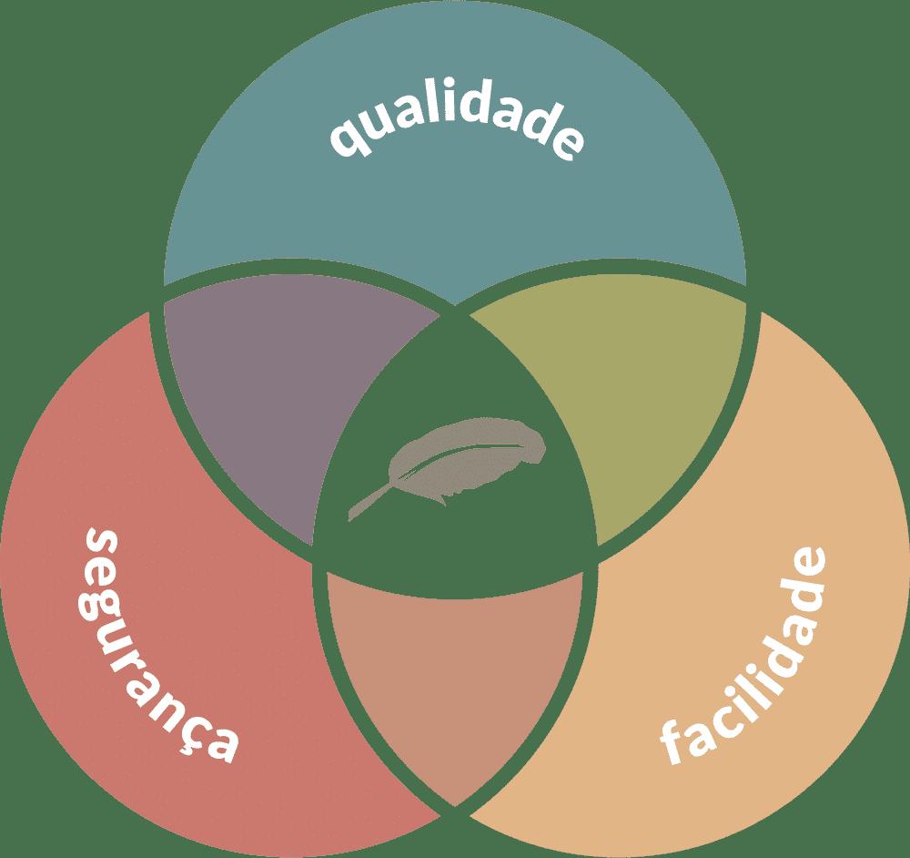 Tríade DOC9 - Qualidade, Segurança e Facilidade